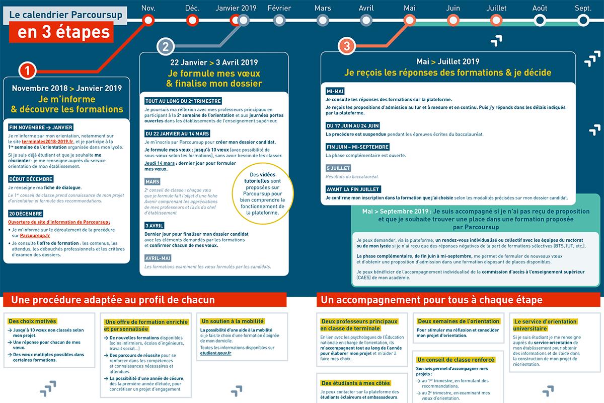 Parcoursup-Calendrier-2019 Besançon Belfort