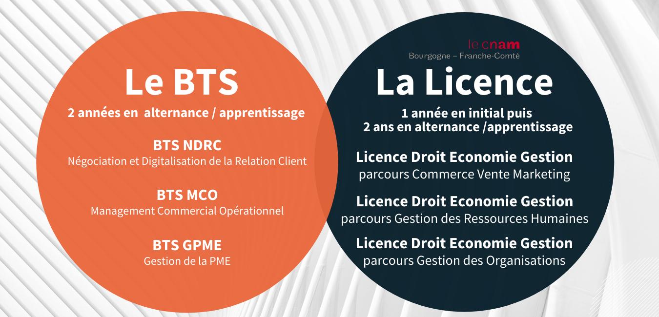 BTS et Licence en alternance