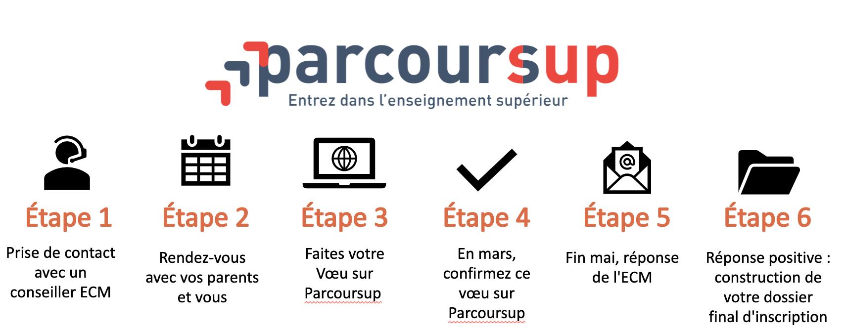Parcoursup Licence BTS alternance Besançon Belfort Dijon